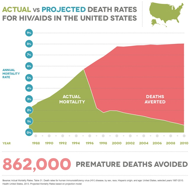 Falling Death Rates for HIV/AIDS