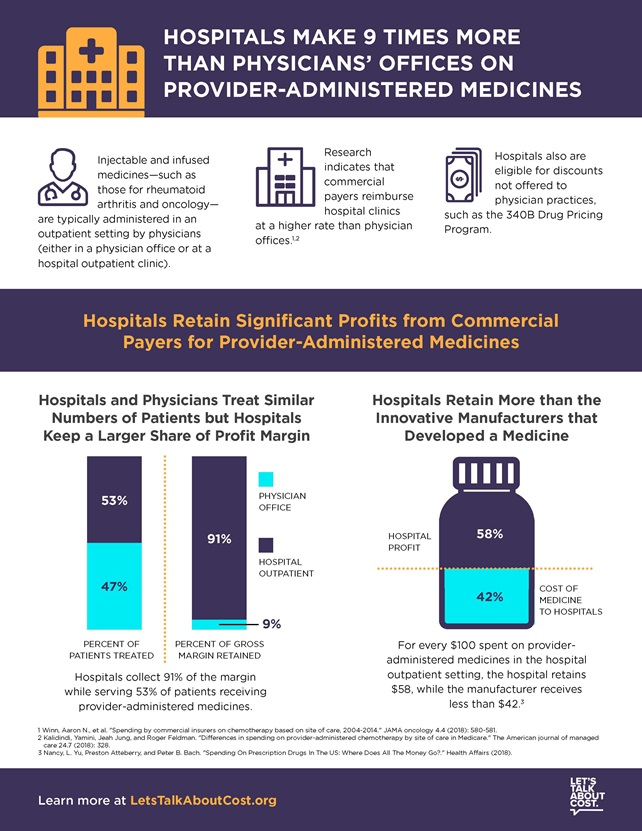 hospitals make 9 times more than physicians offices on provider-administered medicines